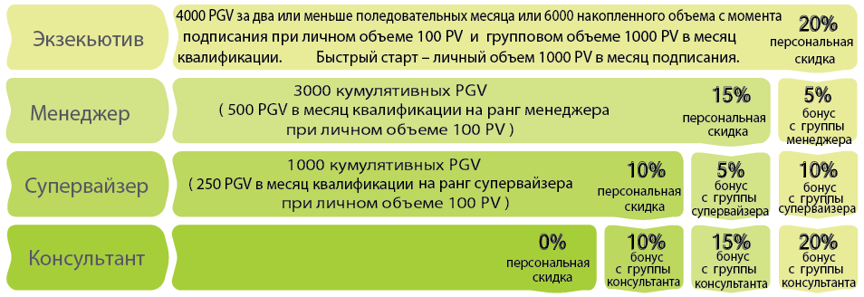 Маркетинг план Neways, Аффинити (груповой) бонус